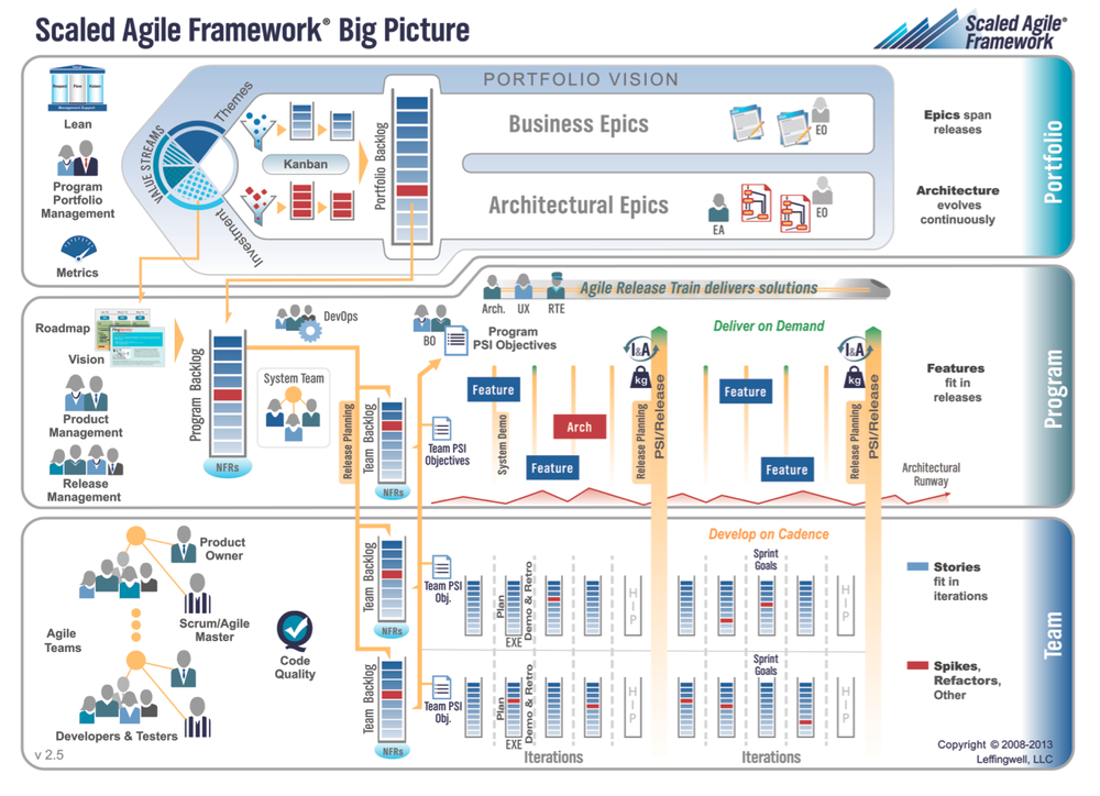The Scaled Agile Framework - Big Picture
