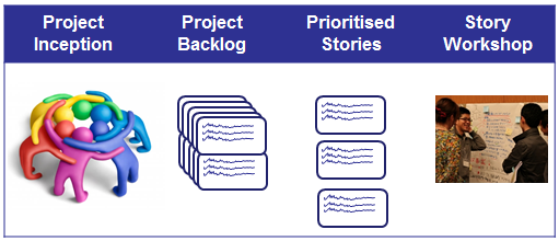 Process flow of how a Story evolves from Project Inception to the workshop