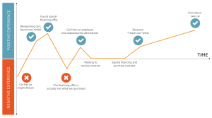 Customer journey and data points
