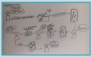 Customer journey sketch