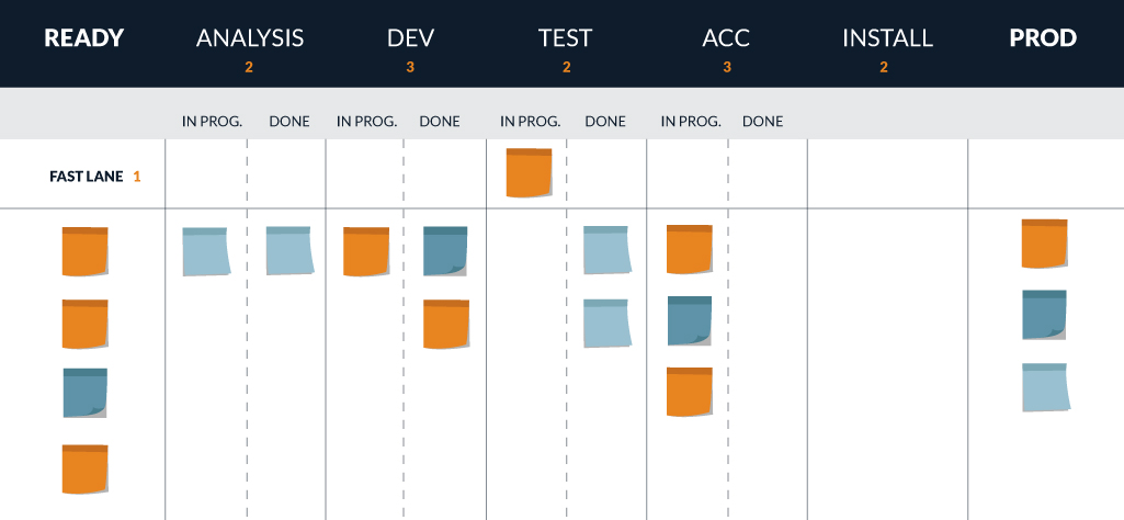 Elabor8 is kanban to agile what agile was to waterfall for Kanban waterfall