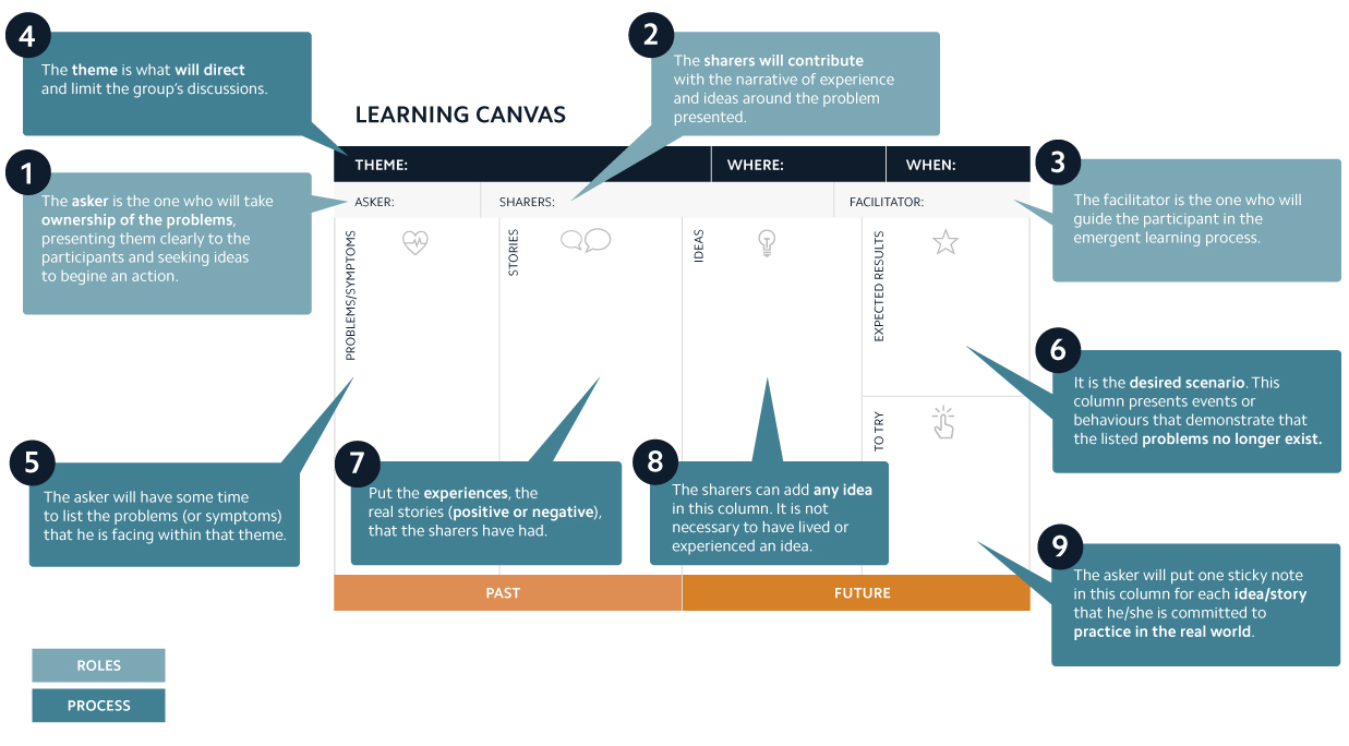Elabor8 Lean Canvas diagram