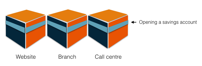 Illustrating the three products connected by a horizontal blue line; representing a continuous and consistent experience between all three channels.