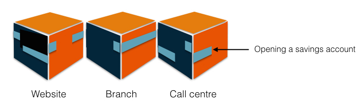 The three channels in this example are represented by cubes. The blue lines represent the current disjointed customer's experience of opening a bank account. There are some small consistencies; links between the channels, but ultimately there is no continuity or consistency between them.