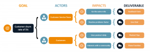 Diagram 2 - Impact Mapping