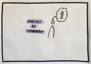 Visualisation easier to remember
