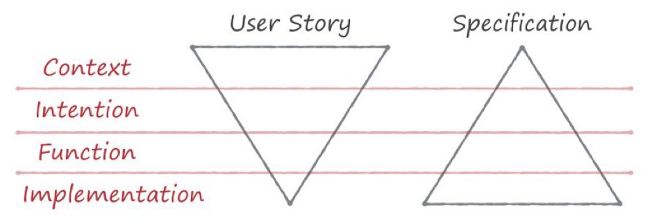 User Stories are diametrically opposite
